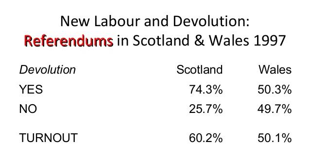 Devolution Referendums 1997